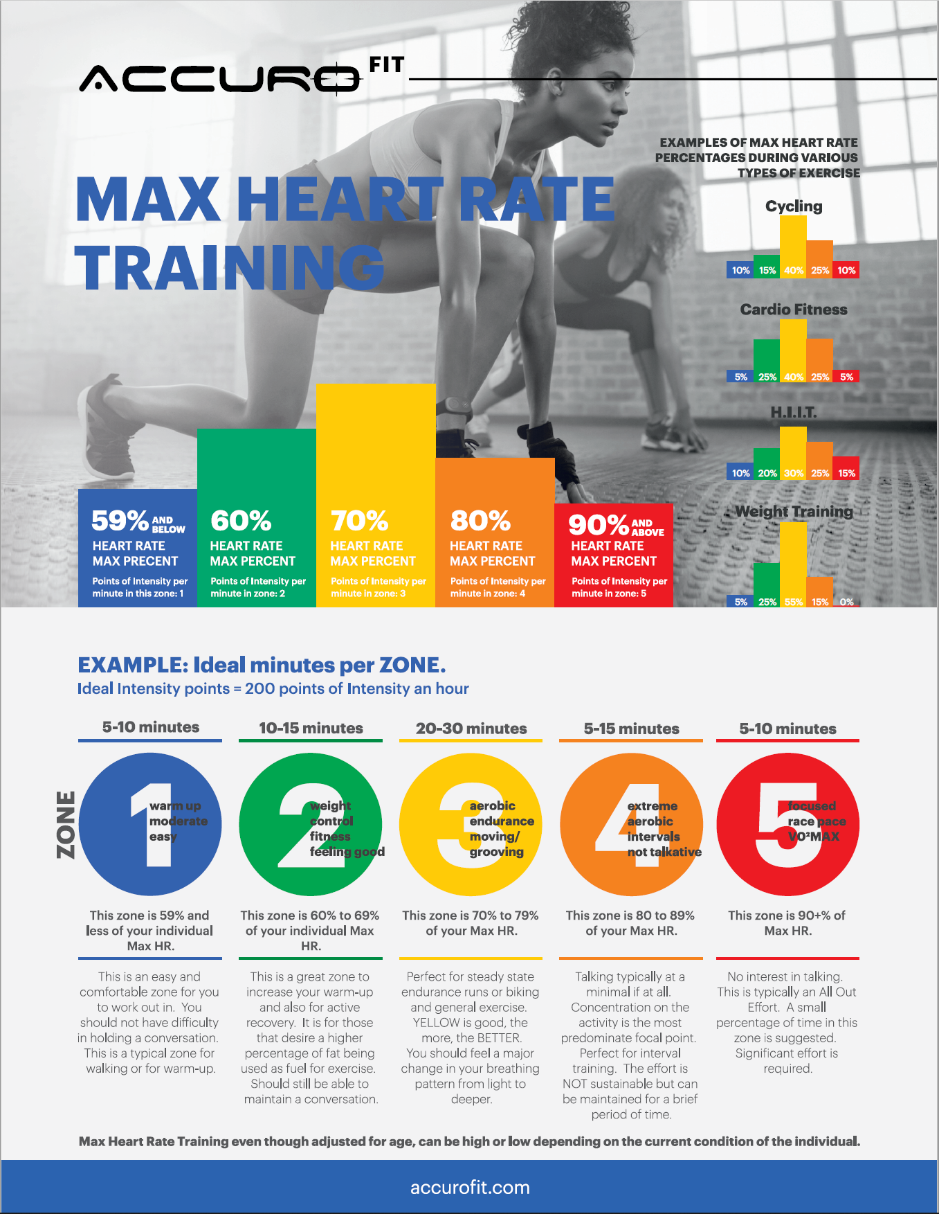 Max Heart Rate Training